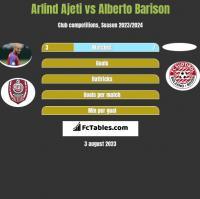 Arlind Ajeti vs Alberto Barison h2h player stats