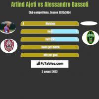 Arlind Ajeti vs Alessandro Bassoli h2h player stats