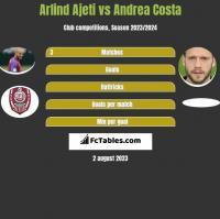 Arlind Ajeti vs Andrea Costa h2h player stats