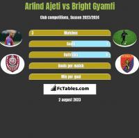 Arlind Ajeti vs Bright Gyamfi h2h player stats