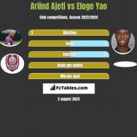 Arlind Ajeti vs Eloge Yao h2h player stats