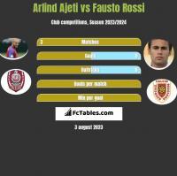 Arlind Ajeti vs Fausto Rossi h2h player stats