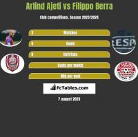 Arlind Ajeti vs Filippo Berra h2h player stats