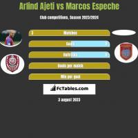 Arlind Ajeti vs Marcos Espeche h2h player stats