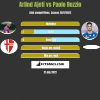 Arlind Ajeti vs Paolo Rozzio h2h player stats