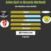 Arlind Ajeti vs Riccardo Martinelli h2h player stats