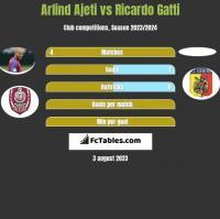 Arlind Ajeti vs Ricardo Gatti h2h player stats