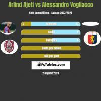 Arlind Ajeti vs Alessandro Vogliacco h2h player stats