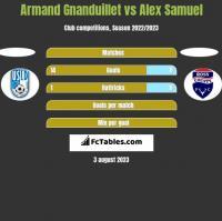 Armand Gnanduillet vs Alex Samuel h2h player stats