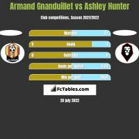 Armand Gnanduillet vs Ashley Hunter h2h player stats