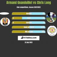 Armand Gnanduillet vs Chris Long h2h player stats