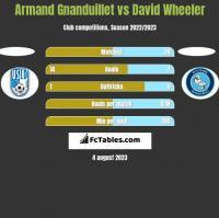 Armand Gnanduillet vs David Wheeler h2h player stats