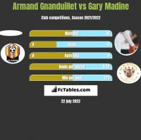 Armand Gnanduillet vs Gary Madine h2h player stats