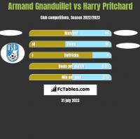 Armand Gnanduillet vs Harry Pritchard h2h player stats