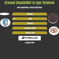 Armand Gnanduillet vs Igor Vetokele h2h player stats