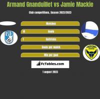 Armand Gnanduillet vs Jamie Mackie h2h player stats