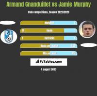 Armand Gnanduillet vs Jamie Murphy h2h player stats