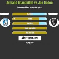Armand Gnanduillet vs Joe Dodoo h2h player stats