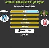 Armand Gnanduillet vs Lyle Taylor h2h player stats