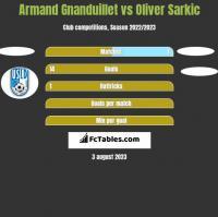 Armand Gnanduillet vs Oliver Sarkic h2h player stats
