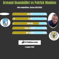 Armand Gnanduillet vs Patrick Madden h2h player stats