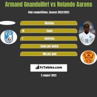 Armand Gnanduillet vs Rolando Aarons h2h player stats