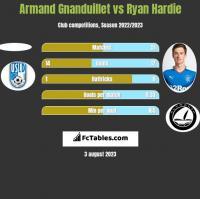 Armand Gnanduillet vs Ryan Hardie h2h player stats
