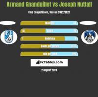 Armand Gnanduillet vs Joseph Nuttall h2h player stats