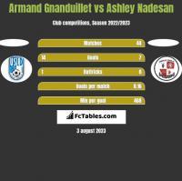 Armand Gnanduillet vs Ashley Nadesan h2h player stats