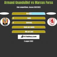 Armand Gnanduillet vs Marcus Forss h2h player stats