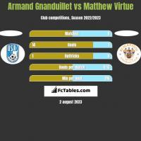 Armand Gnanduillet vs Matthew Virtue h2h player stats