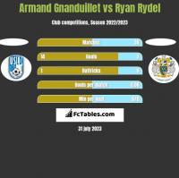 Armand Gnanduillet vs Ryan Rydel h2h player stats