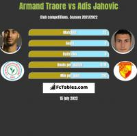 Armand Traore vs Adis Jahovic h2h player stats