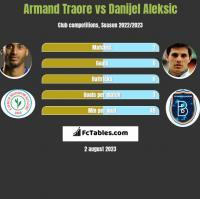 Armand Traore vs Danijel Aleksic h2h player stats