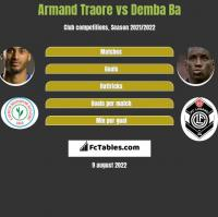 Armand Traore vs Demba Ba h2h player stats