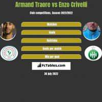 Armand Traore vs Enzo Crivelli h2h player stats