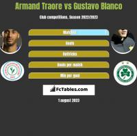 Armand Traore vs Gustavo Blanco h2h player stats