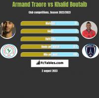 Armand Traore vs Khalid Boutaib h2h player stats