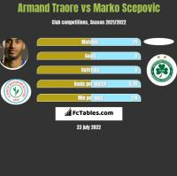Armand Traore vs Marko Scepovic h2h player stats