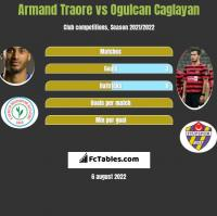 Armand Traore vs Ogulcan Caglayan h2h player stats