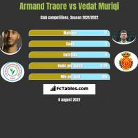 Armand Traore vs Vedat Muriqi h2h player stats
