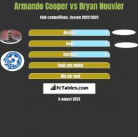 Armando Cooper vs Bryan Nouvier h2h player stats