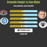 Armando Cooper vs Dan Nistor h2h player stats