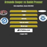 Armando Cooper vs Daniel Prosser h2h player stats