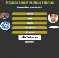 Armando Cooper vs Diogo Salomao h2h player stats