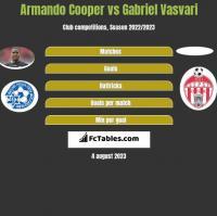 Armando Cooper vs Gabriel Vasvari h2h player stats