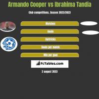 Armando Cooper vs Ibrahima Tandia h2h player stats