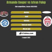 Armando Cooper vs Istvan Fulop h2h player stats