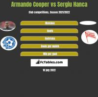 Armando Cooper vs Sergiu Hanca h2h player stats