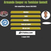 Armando Cooper vs Tomislav Gomelt h2h player stats